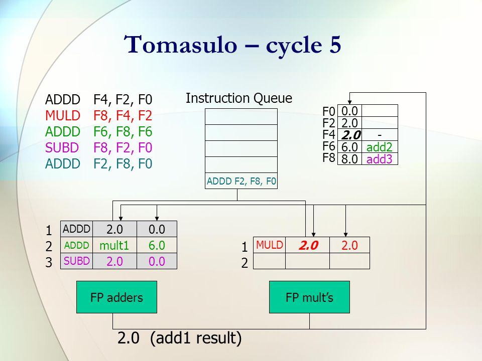 Tomasulo – cycle 4 ADDDF4, F2, F0 MULDF8, F4, F2 ADDDF6, F8, F6 SUBDF8, F2, F0 ADDDF2, F8, F0 Instruction Queue F0 F2 F4 F6 F8 0.0 2.0 4.0add1 6.0add2 8.0add3 ADDD 2.00.0 ADDD mult16.0 SUBD 2.00.0 FP adders MULD add12.0 FP mult's 123123 1212
