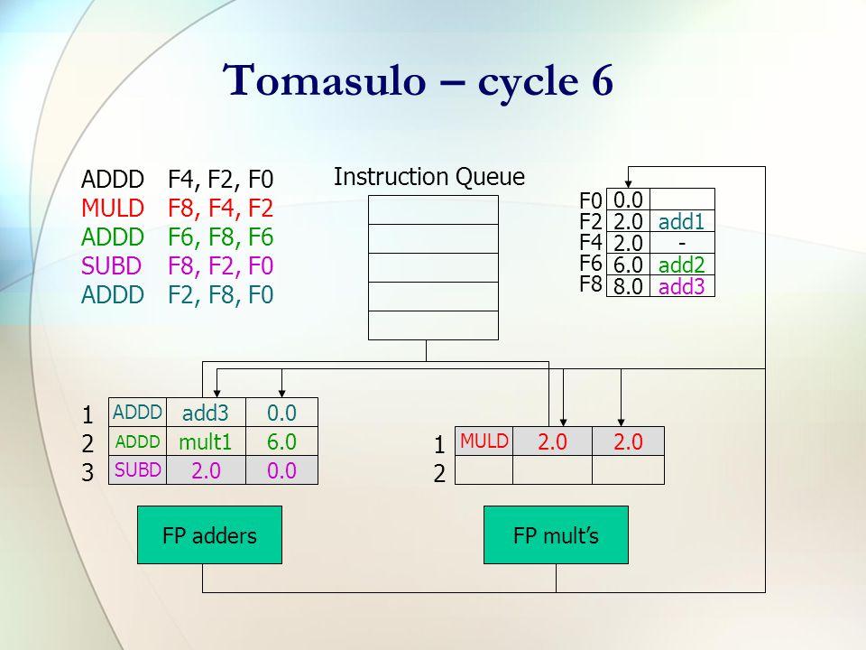 Tomasulo – cycle 5 ADDDF4, F2, F0 MULDF8, F4, F2 ADDDF6, F8, F6 SUBDF8, F2, F0 ADDDF2, F8, F0 Instruction Queue F0 F2 F4 F6 F8 0.0 2.0 - 6.0add2 8.0add3 ADDD 2.00.0 ADDD mult16.0 SUBD 2.00.0 FP adders MULD 2.0 FP mult's 123123 1212 2.0 (add1 result)