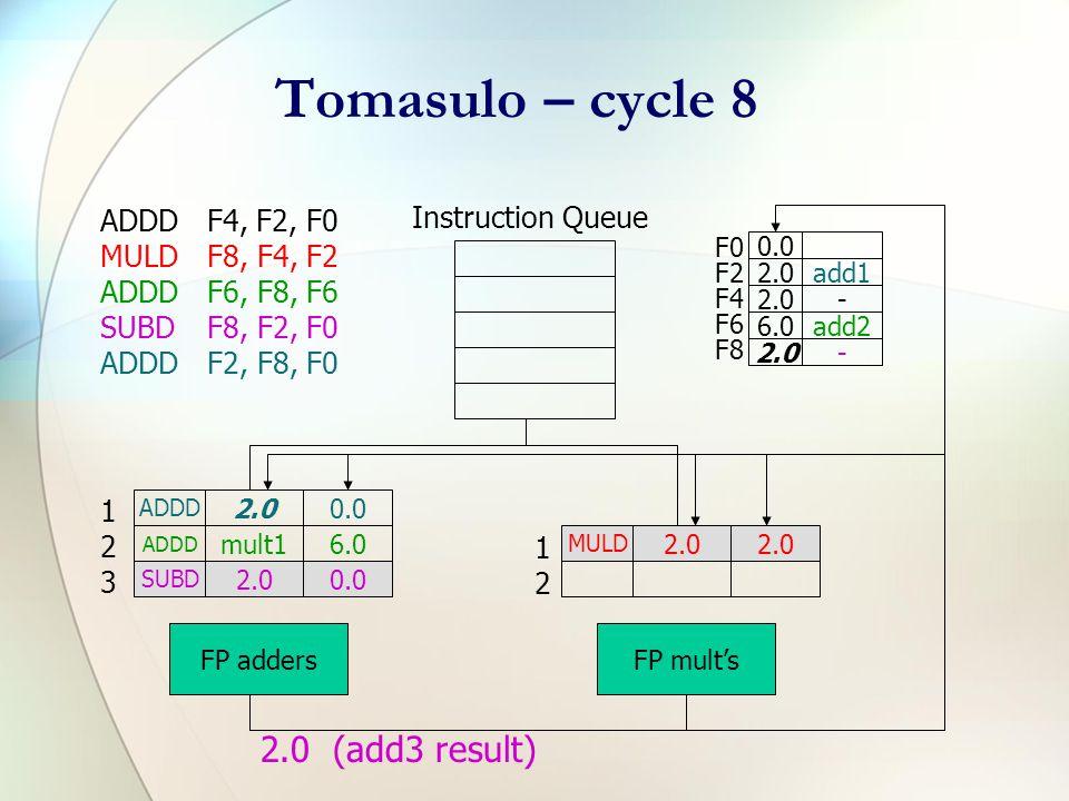 Tomasulo – cycle 6 ADDDF4, F2, F0 MULDF8, F4, F2 ADDDF6, F8, F6 SUBDF8, F2, F0 ADDDF2, F8, F0 Instruction Queue F0 F2 F4 F6 F8 0.0 2.0add1 2.0- 6.0add2 8.0add3 ADDD add30.0 ADDD mult16.0 SUBD 2.00.0 FP adders MULD 2.0 FP mult's 123123 1212