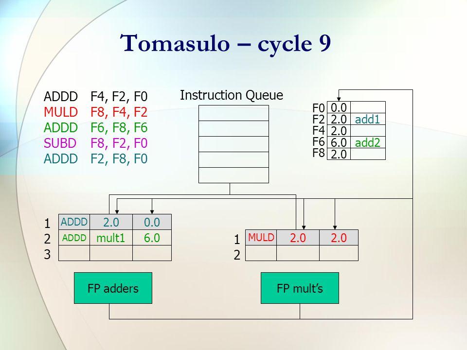 Tomasulo – cycle 8 ADDDF4, F2, F0 MULDF8, F4, F2 ADDDF6, F8, F6 SUBDF8, F2, F0 ADDDF2, F8, F0 Instruction Queue F0 F2 F4 F6 F8 0.0 2.0add1 2.0- 6.0add2 2.0- ADDD 2.00.0 ADDD mult16.0 SUBD 2.00.0 FP adders MULD 2.0 FP mult's 123123 1212 2.0 (add3 result)