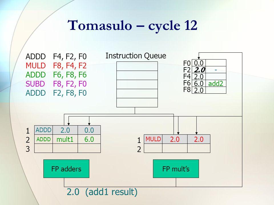 Tomasulo – cycle 9 ADDDF4, F2, F0 MULDF8, F4, F2 ADDDF6, F8, F6 SUBDF8, F2, F0 ADDDF2, F8, F0 Instruction Queue F0 F2 F4 F6 F8 0.0 2.0add1 2.0 6.0add2 2.0 ADDD 2.00.0 ADDD mult16.0 FP adders MULD 2.0 FP mult's 123123 1212