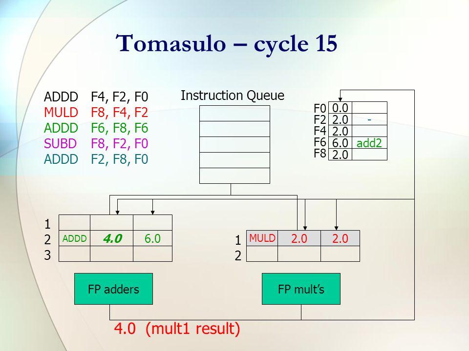 Tomasulo – cycle 12 ADDDF4, F2, F0 MULDF8, F4, F2 ADDDF6, F8, F6 SUBDF8, F2, F0 ADDDF2, F8, F0 Instruction Queue F0 F2 F4 F6 F8 0.0 2.0- 6.0add2 2.0 ADDD 2.00.0 ADDD mult16.0 FP adders MULD 2.0 FP mult's 123123 1212 2.0 (add1 result)