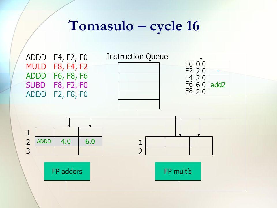 Tomasulo – cycle 15 ADDDF4, F2, F0 MULDF8, F4, F2 ADDDF6, F8, F6 SUBDF8, F2, F0 ADDDF2, F8, F0 Instruction Queue F0 F2 F4 F6 F8 0.0 2.0- 6.0add2 2.0 ADDD 4.06.0 FP adders MULD 2.0 FP mult's 123123 1212 4.0 (mult1 result)