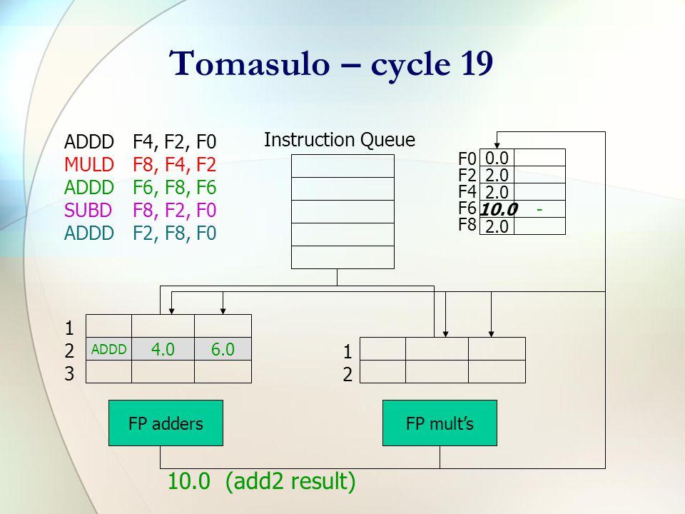 Tomasulo – cycle 16 ADDDF4, F2, F0 MULDF8, F4, F2 ADDDF6, F8, F6 SUBDF8, F2, F0 ADDDF2, F8, F0 Instruction Queue F0 F2 F4 F6 F8 0.0 2.0- 6.0add2 2.0 ADDD 4.06.0 FP addersFP mult's 123123 1212