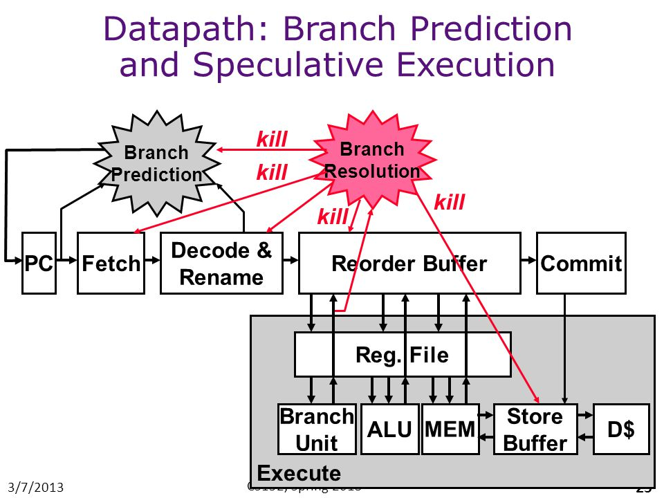 3/7/2013 CS152, Spring 2013 25 Fetch Decode & Rename Reorder BufferPC Branch Prediction Commit Datapath: Branch Prediction and Speculative Execution Branch Resolution Branch Unit ALU Reg.