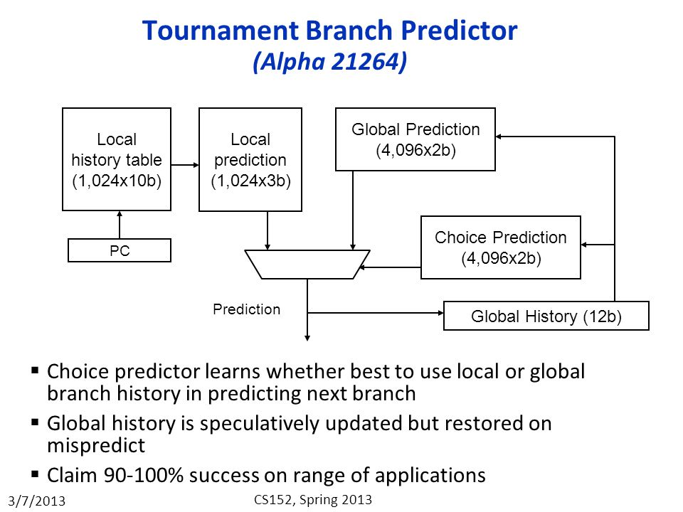 3/7/2013 CS152, Spring 2013 Tournament Branch Predictor (Alpha 21264)  Choice predictor learns whether best to use local or global branch history in predicting next branch  Global history is speculatively updated but restored on mispredict  Claim 90-100% success on range of applications Local history table (1,024x10b) PC Local prediction (1,024x3b) Global Prediction (4,096x2b) Choice Prediction (4,096x2b) Global History (12b) Prediction