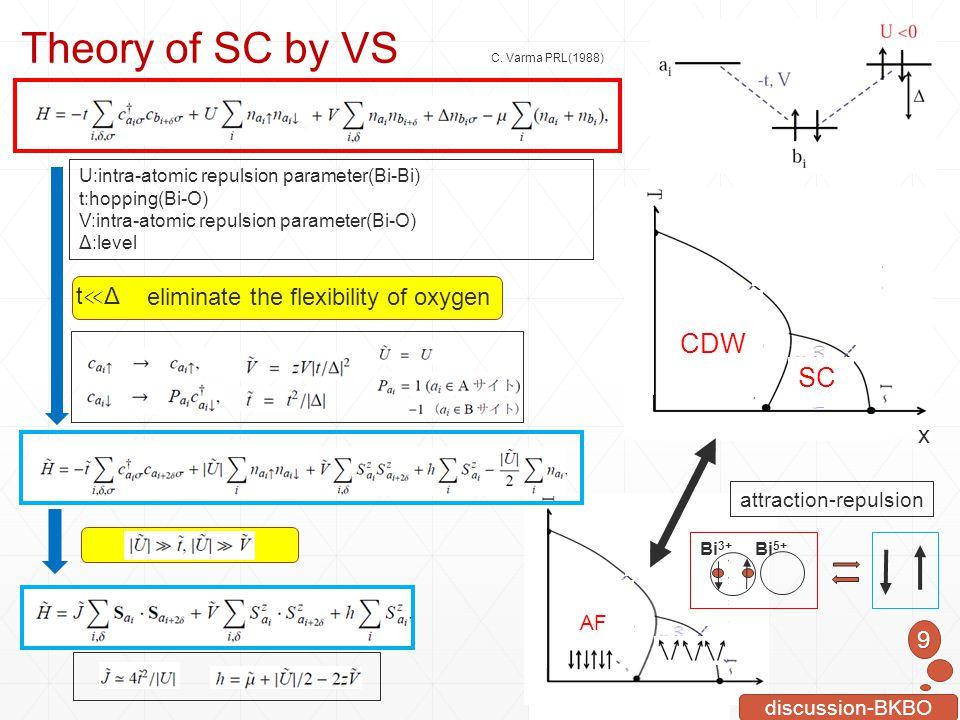 AF SC x CDW SC x C. Varma PRL(1988) Theory of SC by VS U:intra-atomic repulsion parameter(Bi-Bi) t:hopping(Bi-O) V:intra-atomic repulsion parameter(Bi