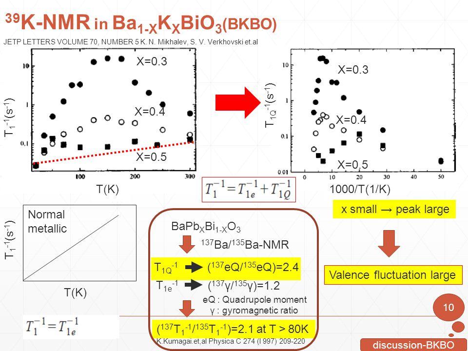 T 1Q -1 (s -1 ) 1000/T(1/K) X=0.5 X=0.4 X=0.3 10 discussion-BKBO 137 Ba/ 135 Ba-NMR ( 137 γ/ 135 γ)=1.2 ( 137 eQ/ 135 eQ)=2.4 T 1e -1 T 1Q -1 ( 137 T