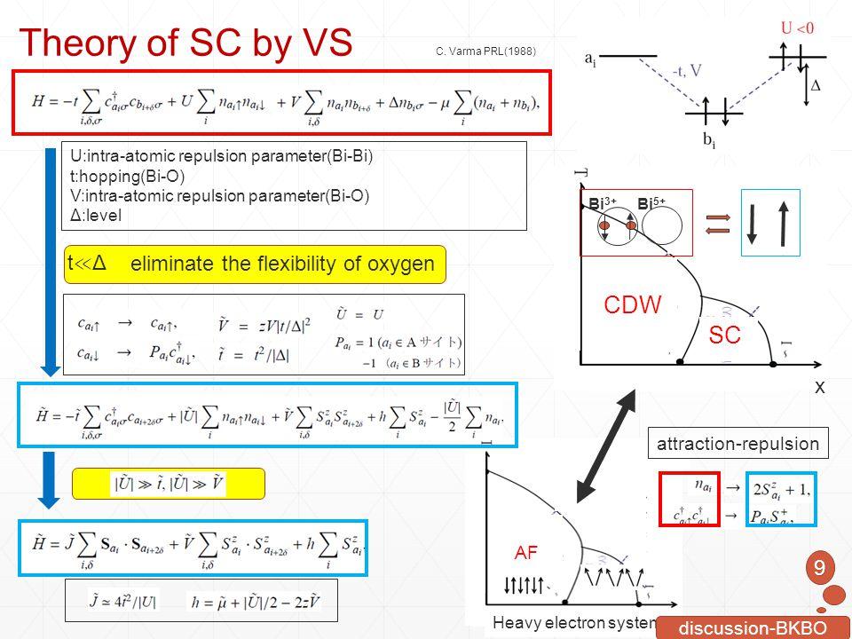 AF SC x Heavy electron system CDW SC x C. Varma PRL(1988) Theory of SC by VS U:intra-atomic repulsion parameter(Bi-Bi) t:hopping(Bi-O) V:intra-atomic