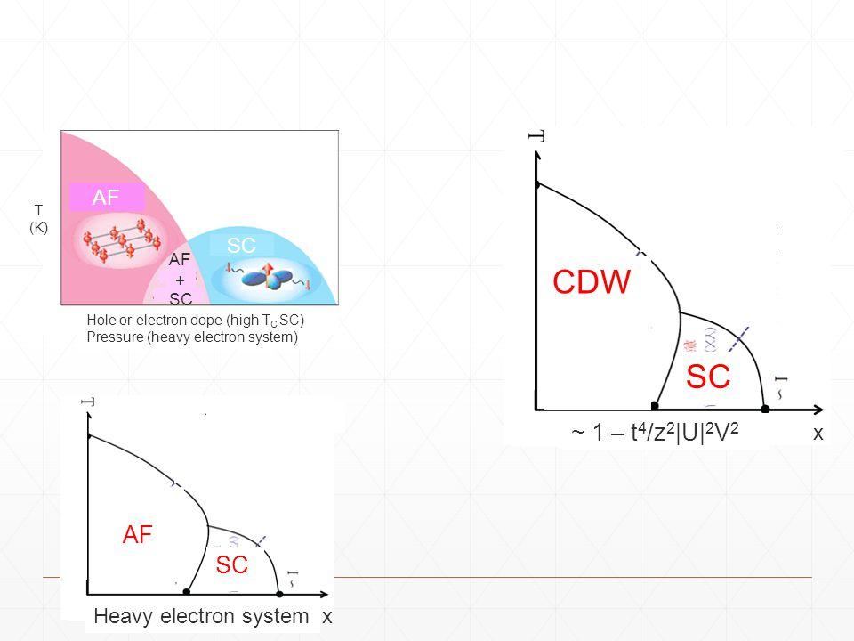AF SC AF + SC T (K) Hole or electron dope (high T C SC) Pressure (heavy electron system) CDW SC ~ 1 – t 4 /z 2 |U| 2 V 2 x AF + SC AF SC x Heavy elect