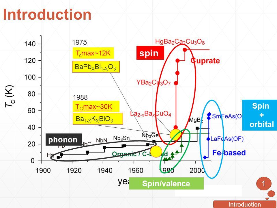 Introduction 1 T C max~30K Ba 1-X K X BiO 3 1988 spin Spin + orbital phonon Spin/valence BaPb X Bi 1-X O 3 T c max~12K 1975