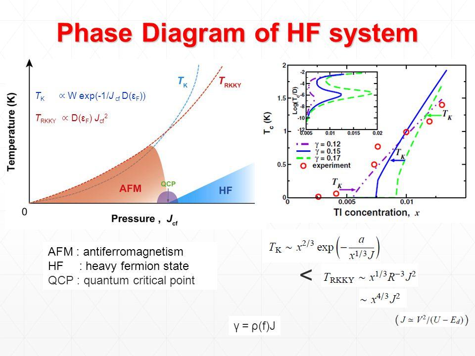 T K ∝ W exp(-1/J cf D(ε F )) T RKKY ∝ D(ε F ) J cf 2 Phase Diagram of HF system AFM : antiferromagnetism HF : heavy fermion state QCP : quantum critic