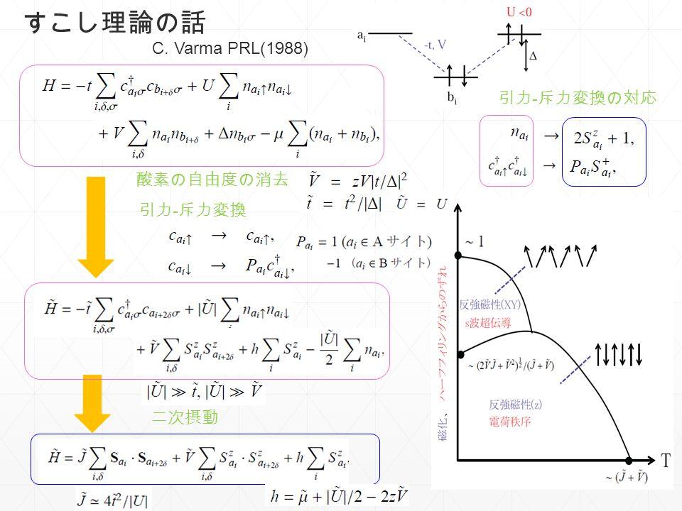 すこし理論の話 酸素の自由度の消去 引力 - 斥力変換 二次摂動 引力 - 斥力変換の対応 C. Varma PRL(1988)