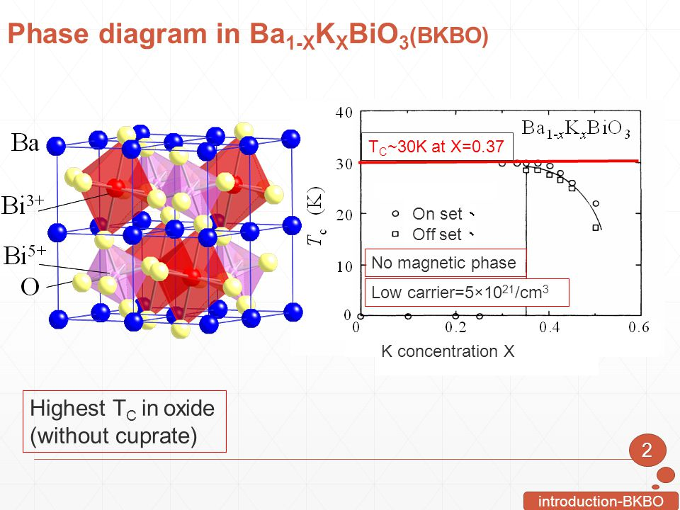 Phase diagram in Ba 1-X K X BiO 3 (BKBO)2 introduction-BKBO K concentration X Highest T C in oxide (without cuprate) Low carrier=5×10 21 /cm 3 T C ~30