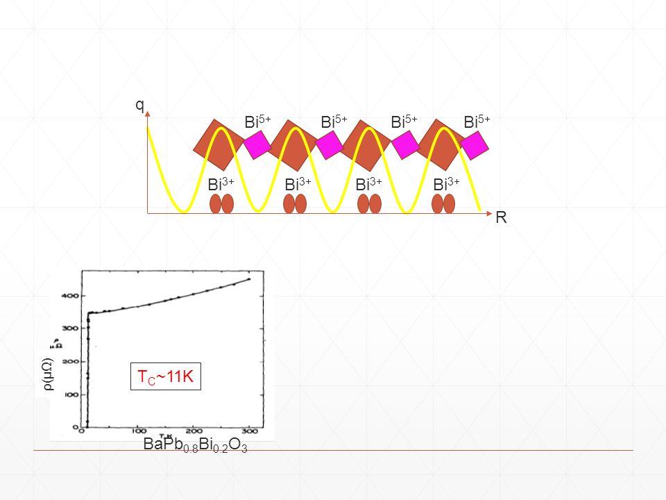 Bi 3+ Bi 5+ Bi 3+ Bi 5+ R q BaPb 0.8 Bi 0.2 O 3 T C ~11K ρ(μΩ)