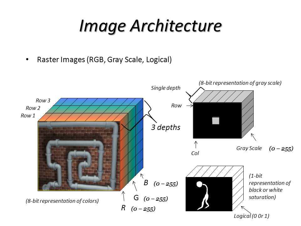 Image Architecture Raster Images (RGB, Gray Scale, Logical) R G B (0 – 255) 3 depths (0 – 255) Gray Scale Row Col Single depth Row 1 Logical (0 0r 1)
