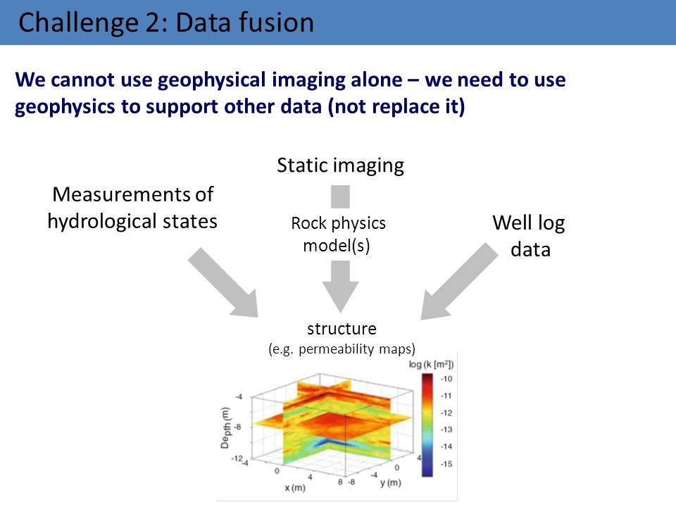 Challenge 2: Data fusion structure (e.g. permeability maps) Static imaging Rock physics model(s) We cannot use geophysical imaging alone – we need to