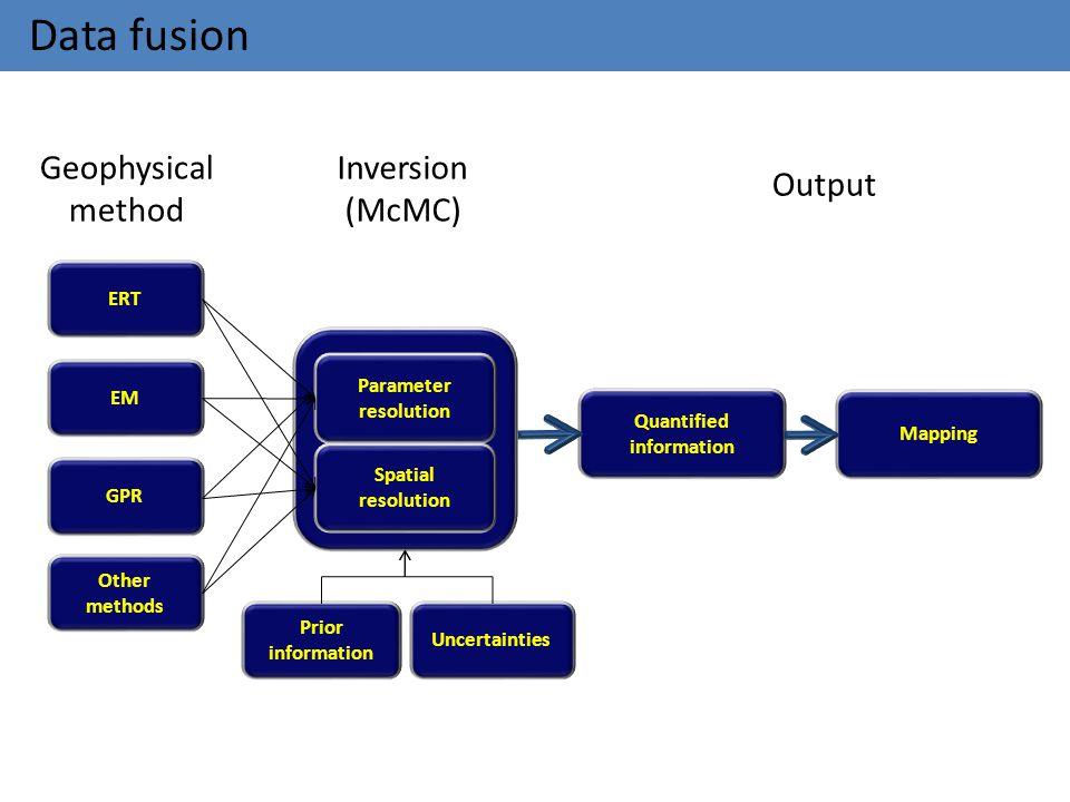 Data fusion ERT Parameter resolution Spatial resolution Quantified information EM GPR Other methods Geophysical method Inversion (McMC) Output Prior i