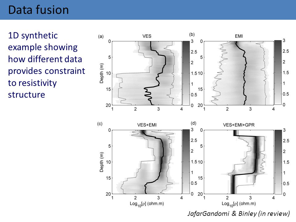 Data fusion JafarGandomi & Binley (in review) 1D synthetic example showing how different data provides constraint to resistivity structure