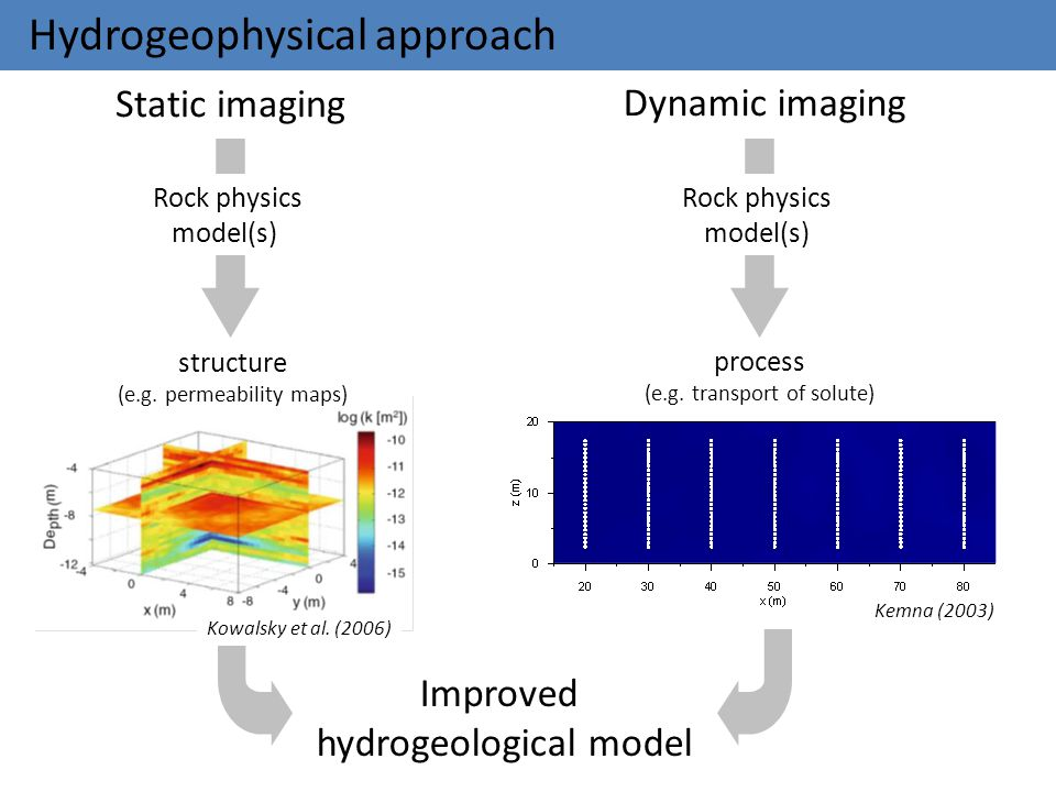 Hydrogeophysical approach structure (e.g. permeability maps) process (e.g. transport of solute) Kemna (2003) Dynamic imaging Static imaging Rock physi