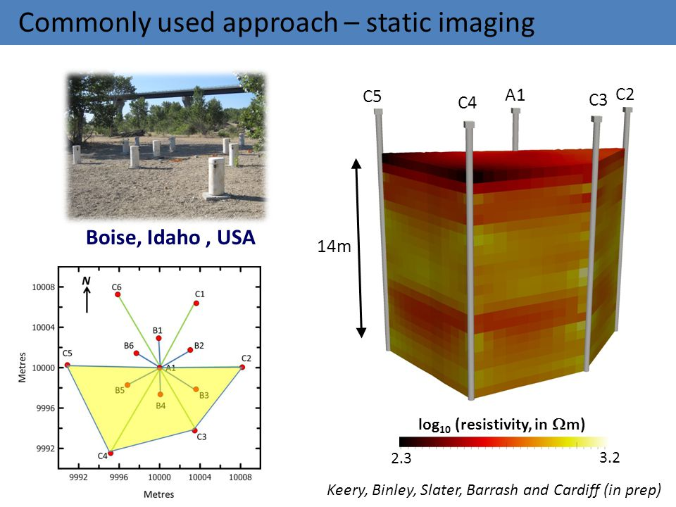 Commonly used approach – static imaging A1 C2 C5 C3 C4 2.3 3.2 log 10 (resistivity, in  m) Boise, Idaho, USA 14m Keery, Binley, Slater, Barrash and C