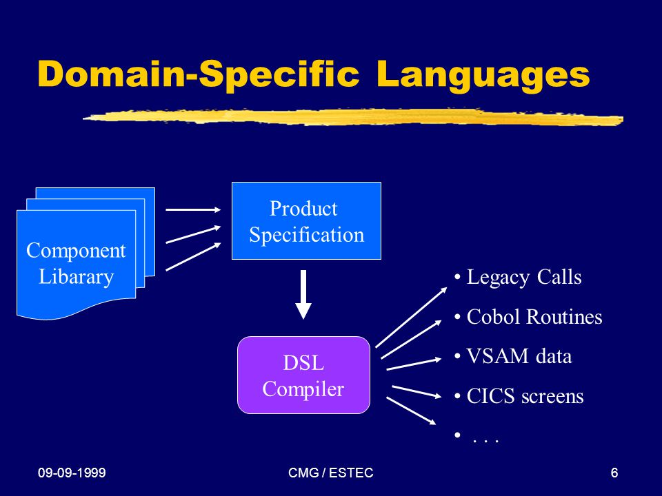 09-09-1999CMG / ESTEC6 Domain-Specific Languages Product Specification Legacy Calls Cobol Routines VSAM data CICS screens...