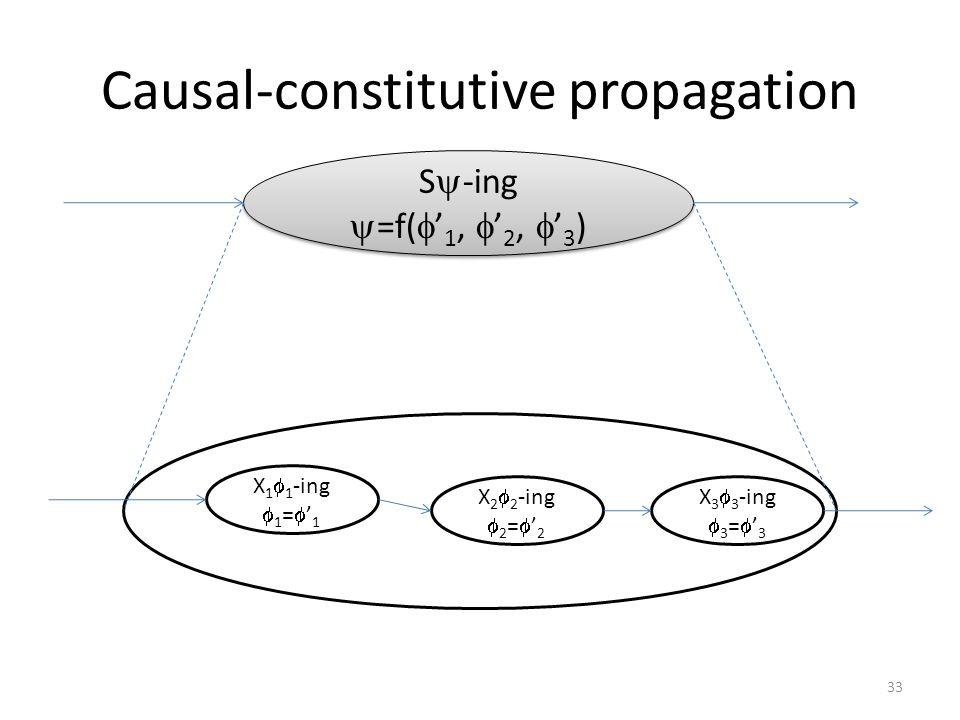 Causal-constitutive propagation S  -ing  =f(  ' 1,  ' 2,  ' 3 ) S  -ing  =f(  ' 1,  ' 2,  ' 3 ) X 1  1 -ing  1 =  ' 1 X 2  2 -ing  2 =  ' 2 X 3  3 -ing  3 =  ' 3 33