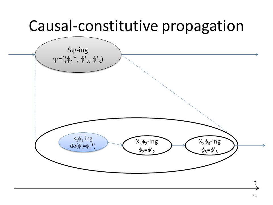 Causal-constitutive propagation S  -ing  =f(  1 *,  ' 2,  ' 3 ) S  -ing  =f(  1 *,  ' 2,  ' 3 ) t X 1  1 -ing do(  1 =  1 *) X 1  1 -ing do(  1 =  1 *) X 2  2 -ing  2 =  ' 2 X 3  3 -ing  3 =  ' 3 34