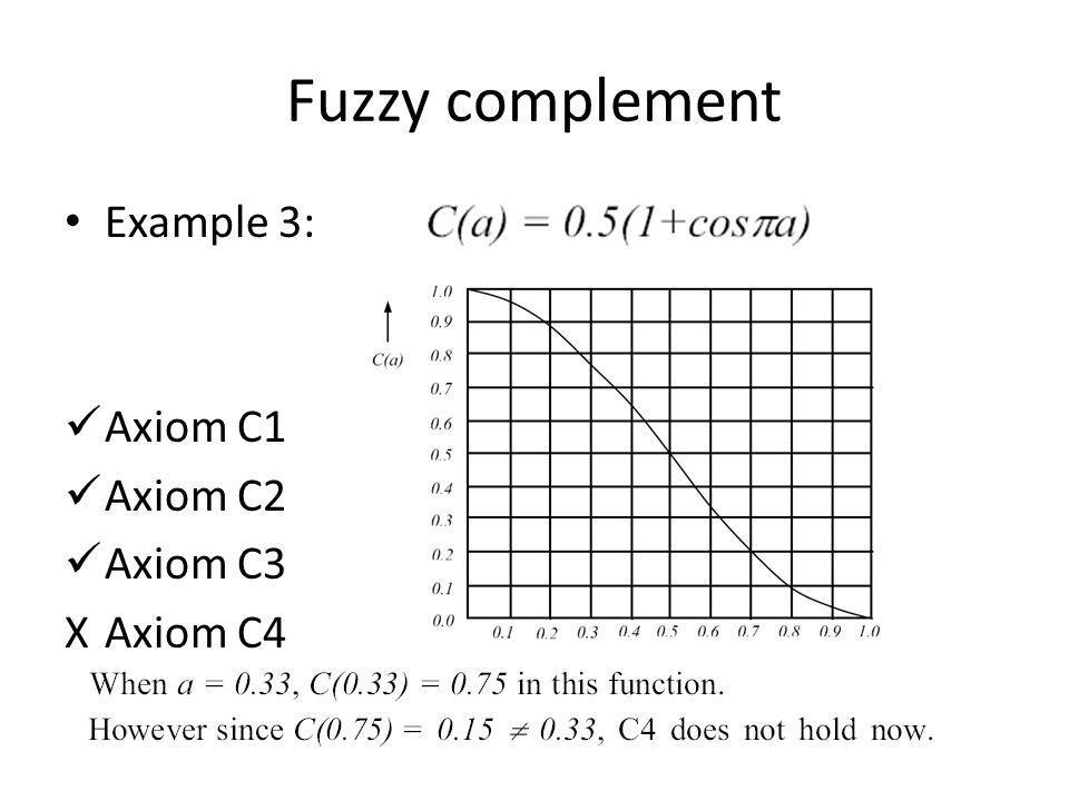 Fuzzy complement Example 3: Axiom C1 Axiom C2 Axiom C3 XAxiom C4