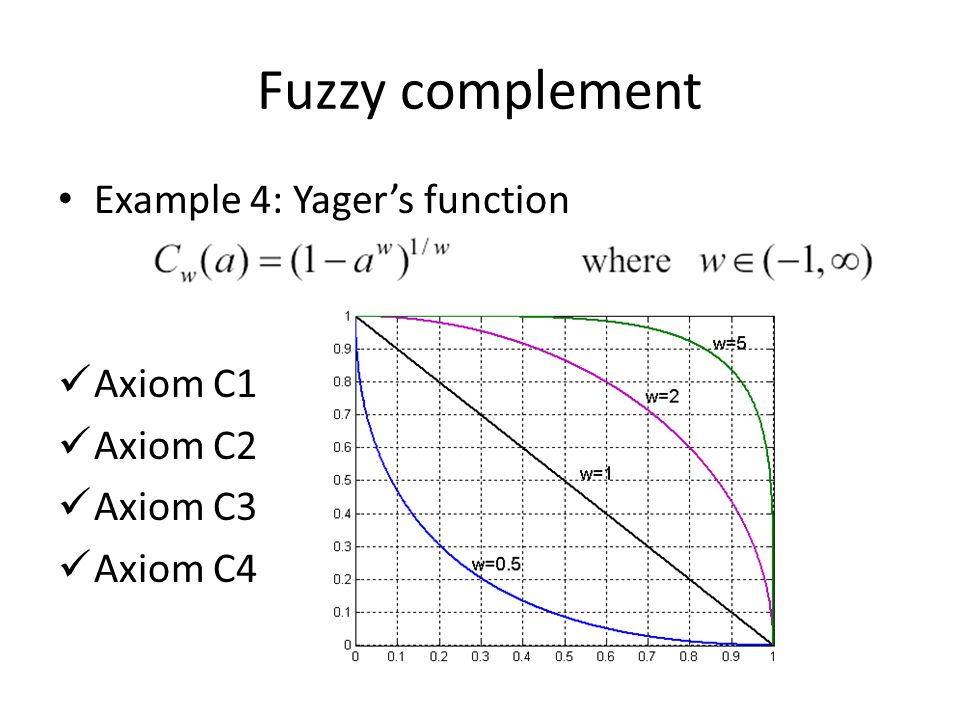 Fuzzy complement Example 4: Yager's function Axiom C1 Axiom C2 Axiom C3 Axiom C4