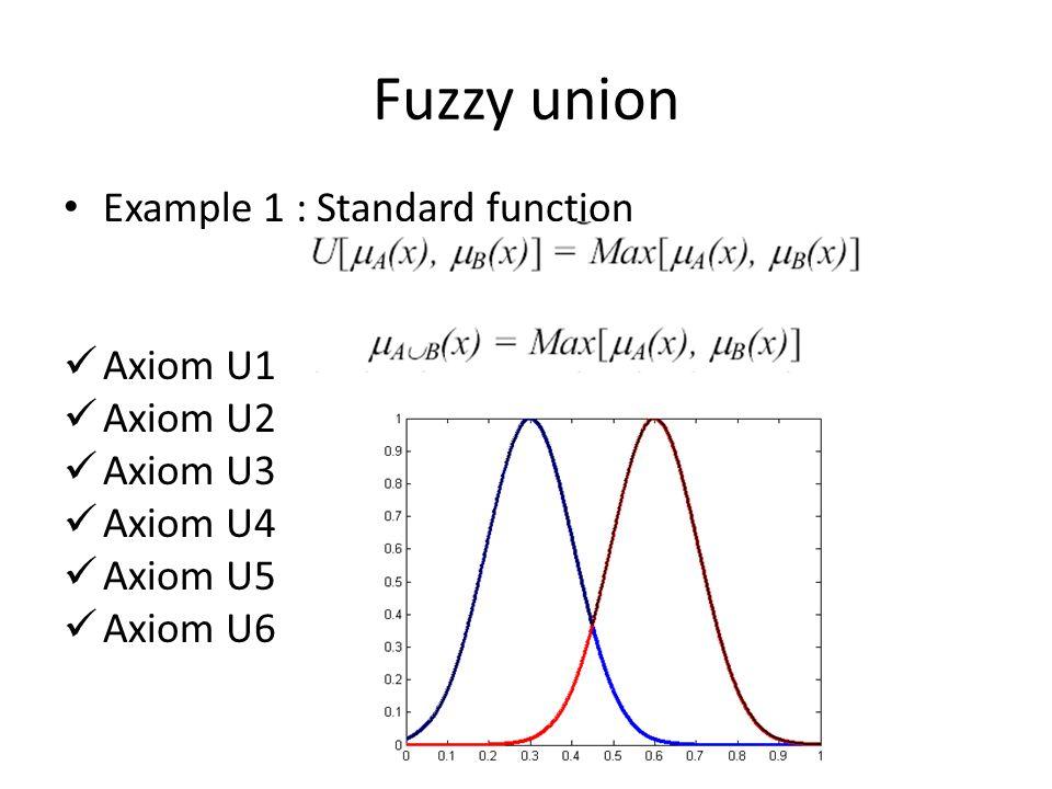 Fuzzy union Example 1 : Standard function Axiom U1 Axiom U2 Axiom U3 Axiom U4 Axiom U5 Axiom U6