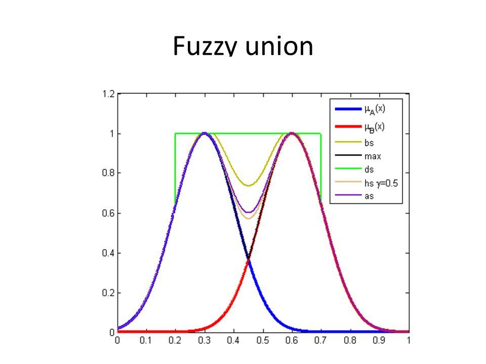 Fuzzy union
