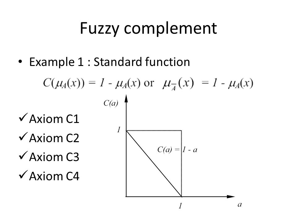 Fuzzy complement Example 1 : Standard function Axiom C1 Axiom C2 Axiom C3 Axiom C4