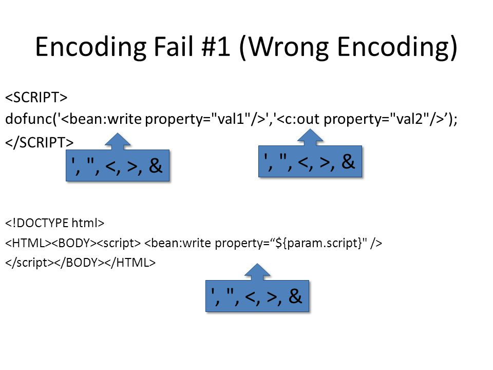 Encoding Fail #1 (Wrong Encoding) dofunc( , '); , ,, &