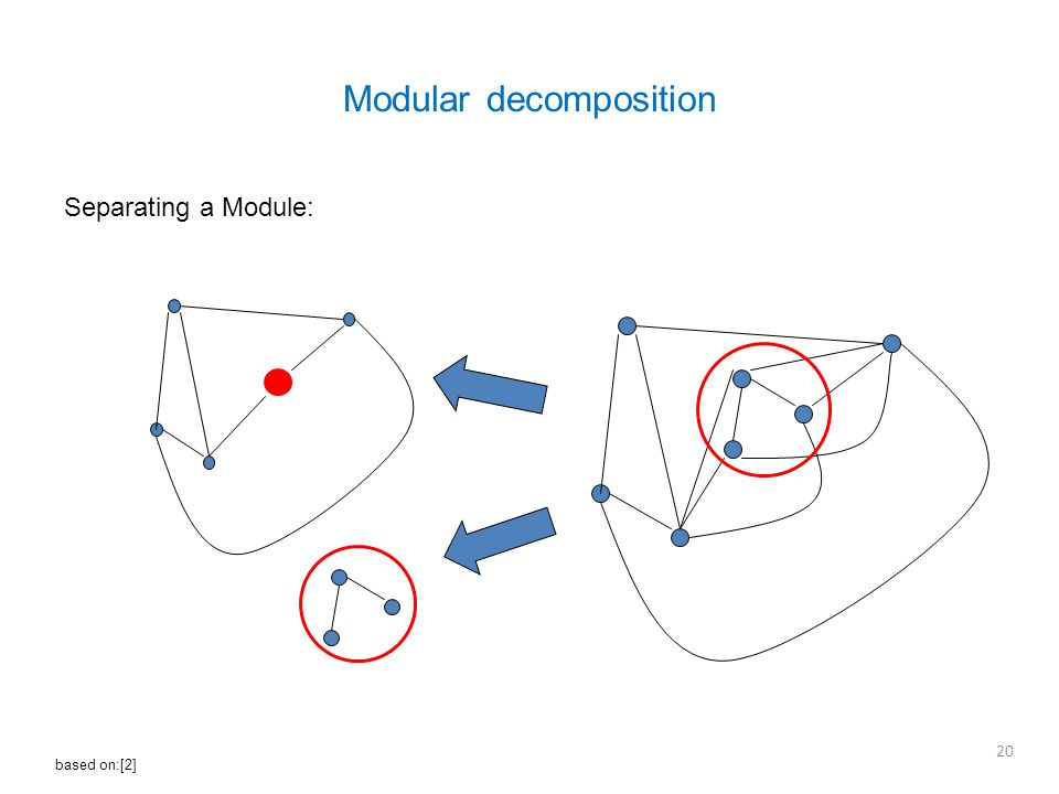 Modular decomposition Separating a Module: 20 based on:[2]