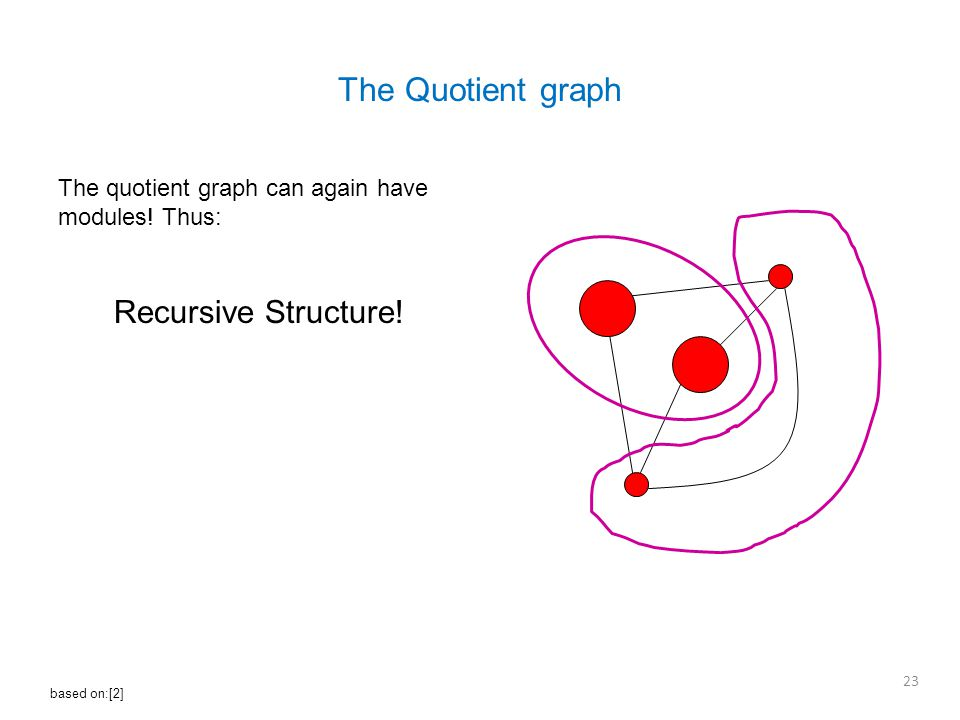 The Quotient graph The quotient graph can again have modules.