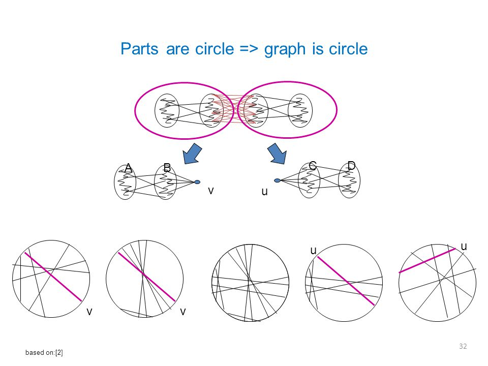 AB CD vv u u Parts are circle => graph is circle 32 based on:[2] v u