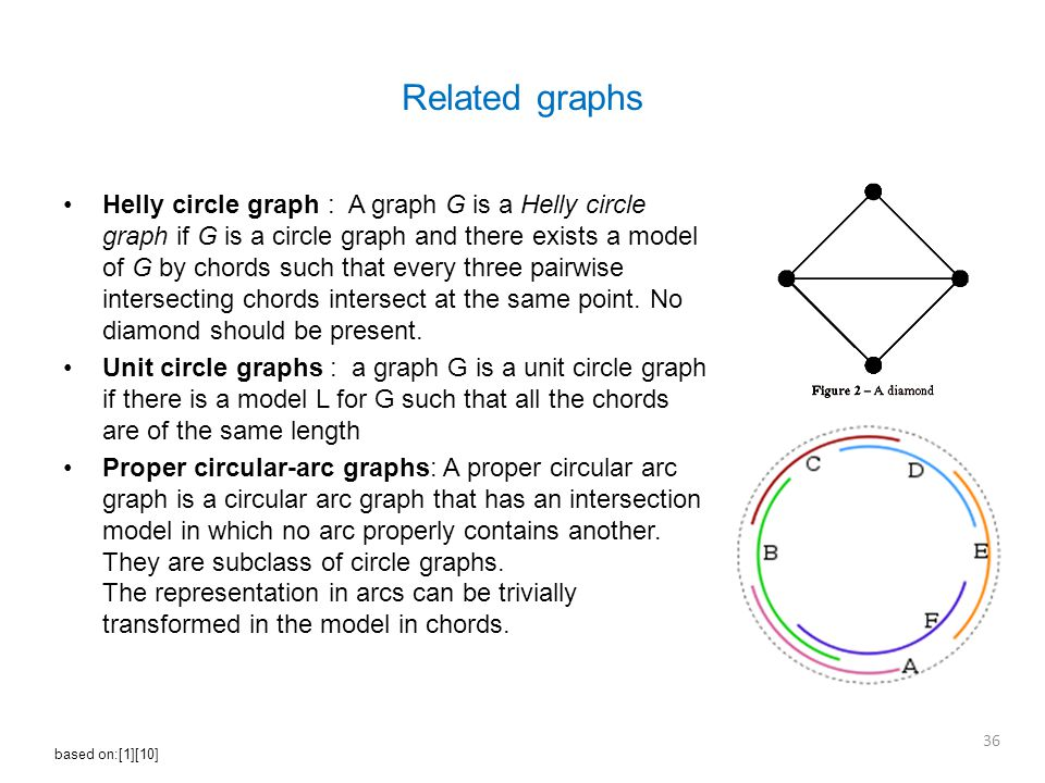 Helly circle graph : A graph G is a Helly circle graph if G is a circle graph and there exists a model of G by chords such that every three pairwise intersecting chords intersect at the same point.