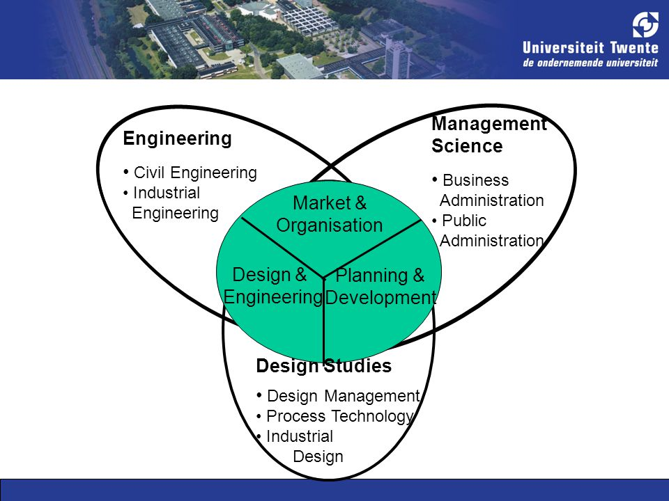 Planning & Development Design & Engineering Market & Organisation Engineering Civil Engineering Industrial Engineering Management Science Business Administration Public Administration Design Studies Design Management Process Technology Industrial Design