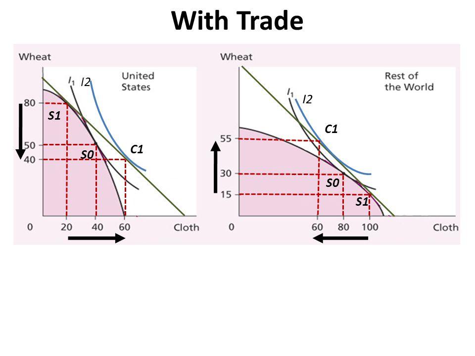With Trade S0 S1 I2 C1 I2 C1