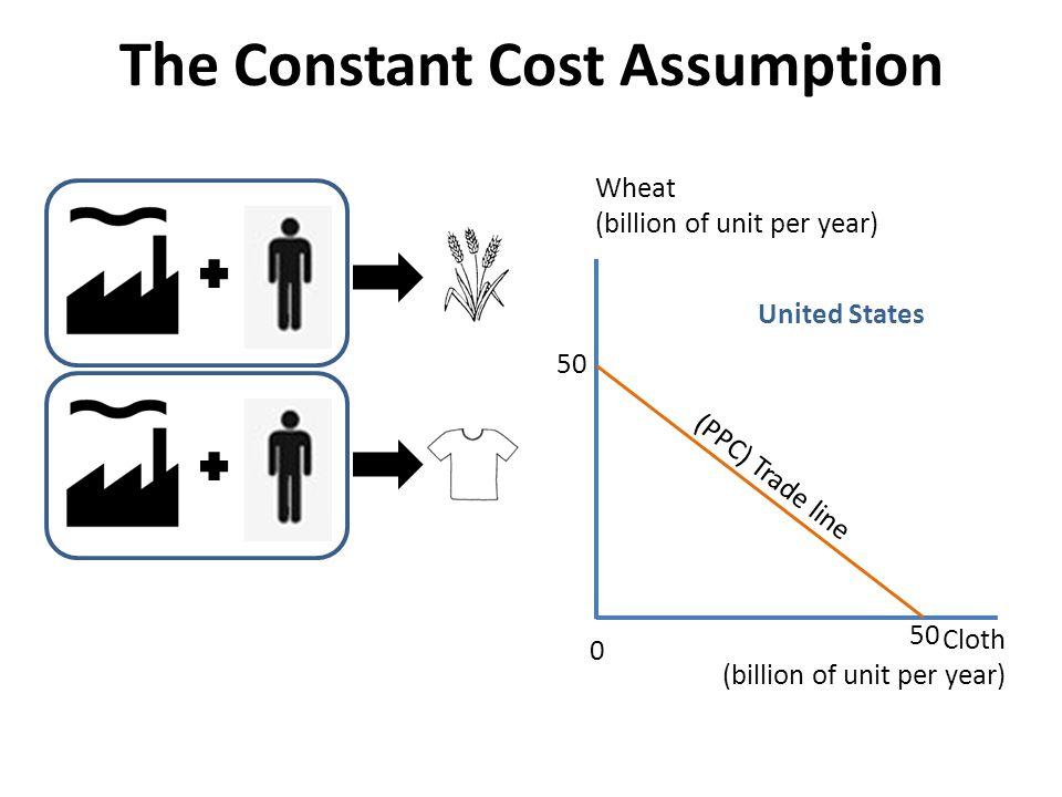 The Constant Cost Assumption United States Wheat (billion of unit per year) Cloth (billion of unit per year) 50 (PPC) Trade line 0 50