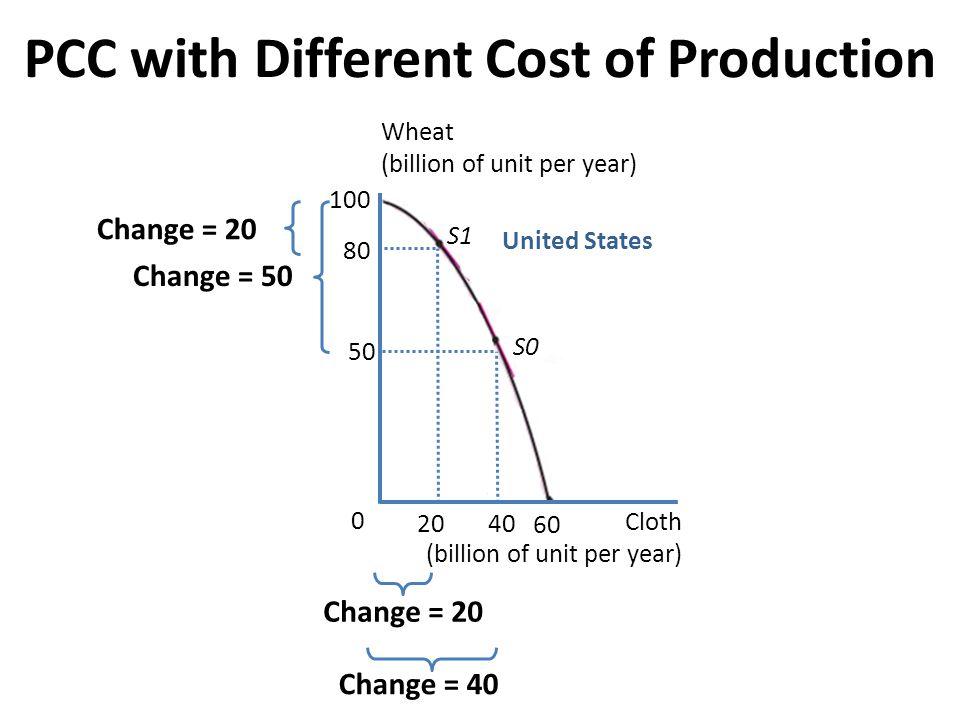 100 60 0 United States Wheat (billion of unit per year) Cloth (billion of unit per year) 80 20 S1 Change = 20 50 40 S0 Change = 50 Change = 40 PCC wit