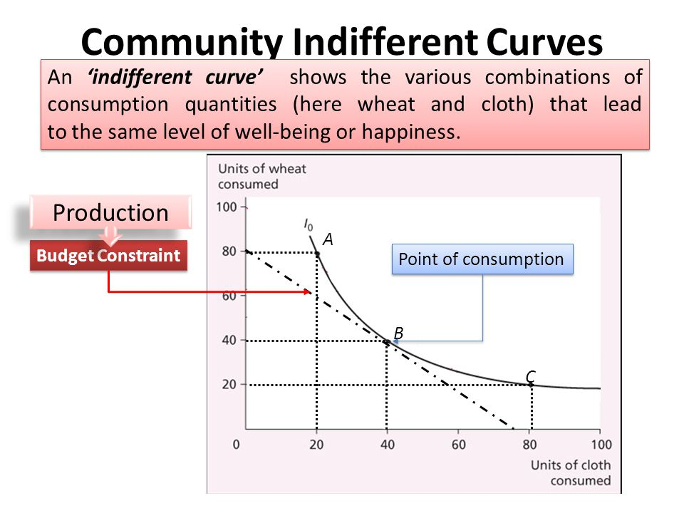 Community Indifferent Curves An 'indifferent curve' shows the various combinations of consumption quantities (here wheat and cloth) that lead to the s