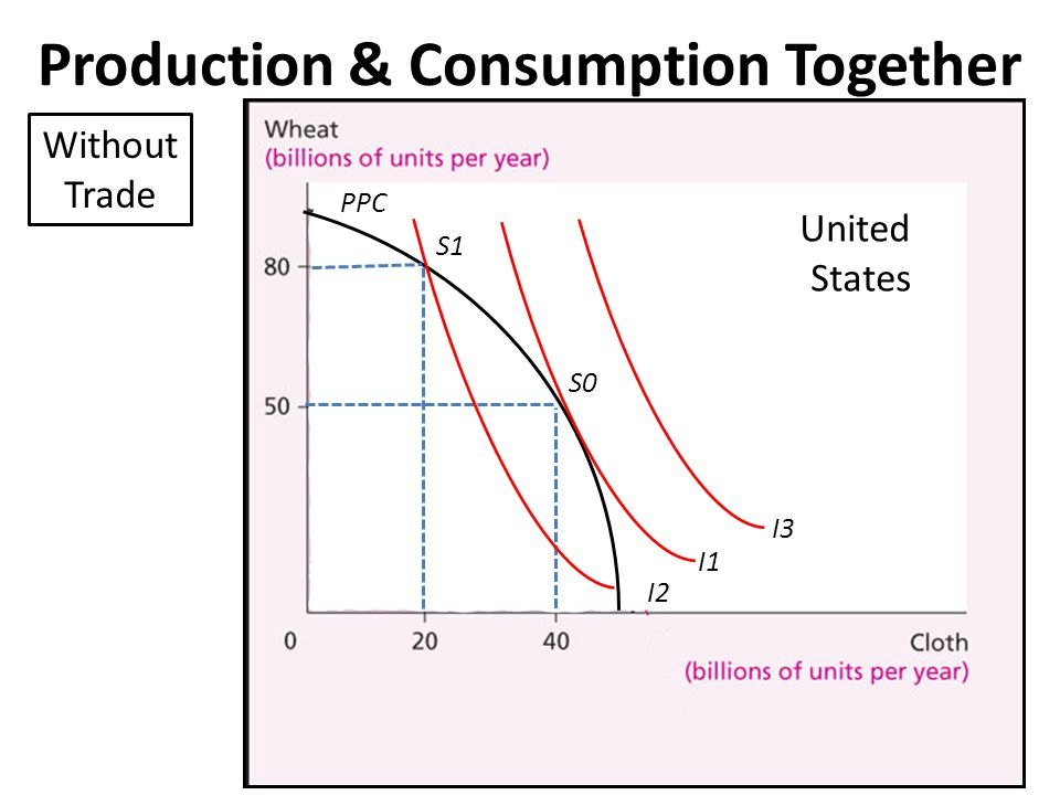Production & Consumption Together PPC I1 S0 I2 S1 I3 Without Trade United States