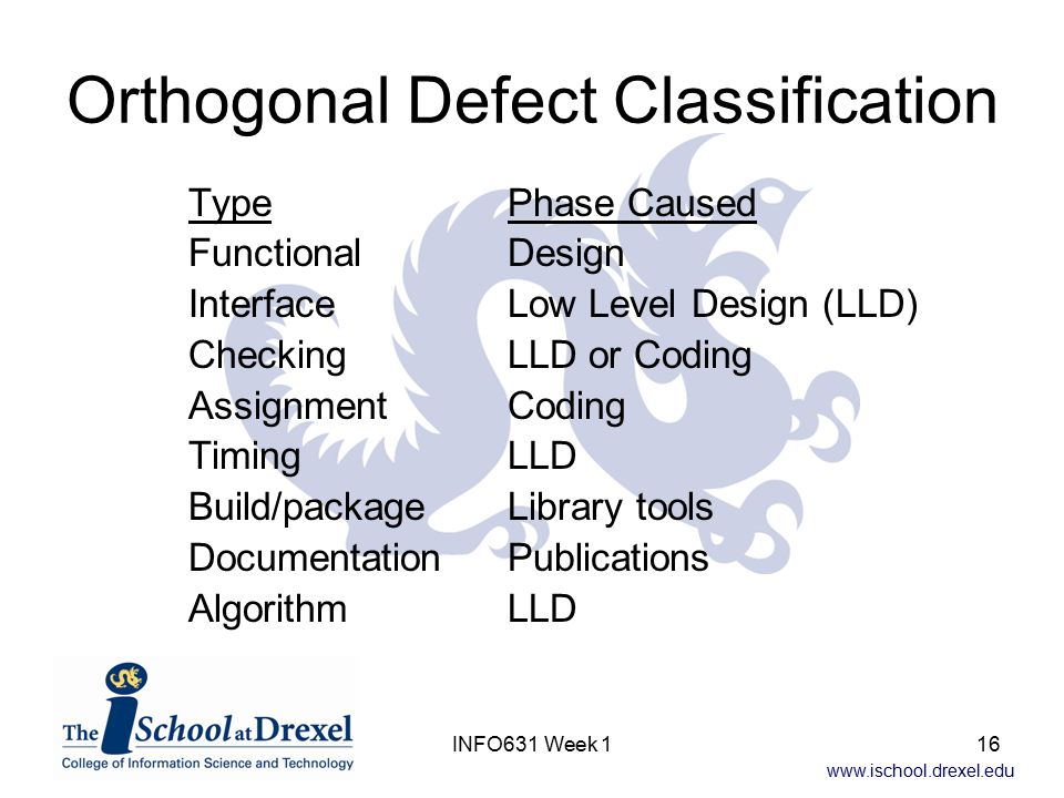 www.ischool.drexel.edu INFO631 Week 116 Orthogonal Defect Classification TypePhase Caused FunctionalDesign InterfaceLow Level Design (LLD) CheckingLLD or Coding AssignmentCoding TimingLLD Build/packageLibrary tools DocumentationPublications AlgorithmLLD