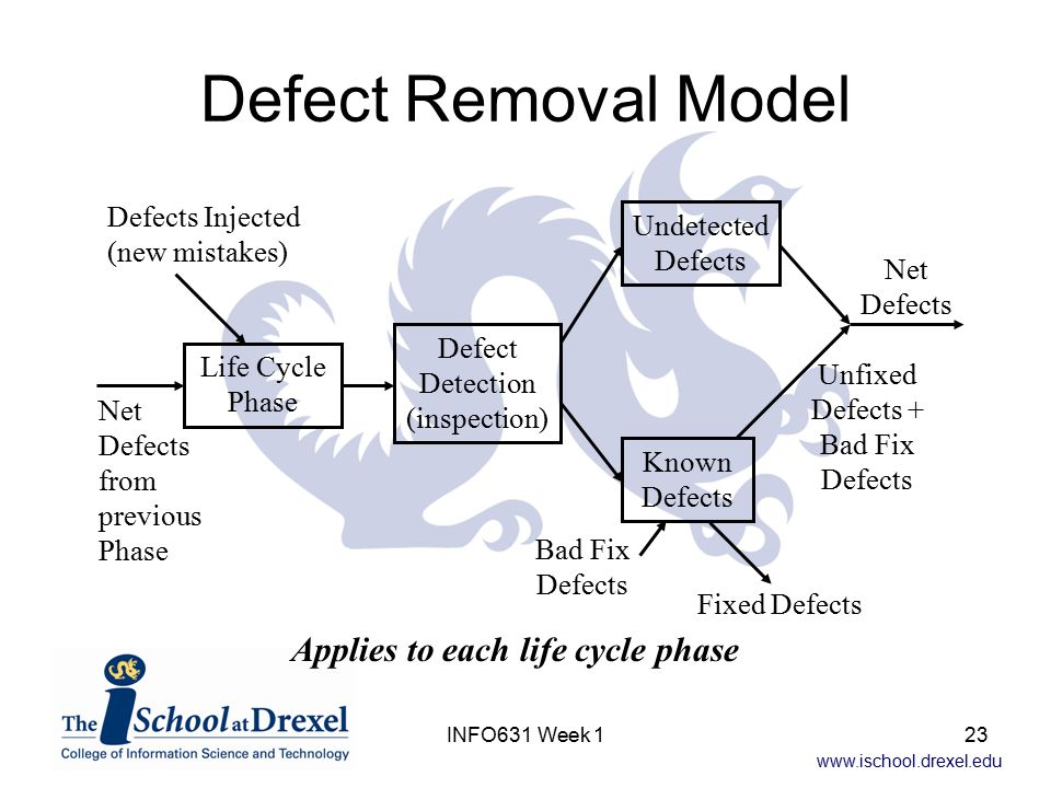 www.ischool.drexel.edu INFO631 Week 123 Defect Removal Model Applies to each life cycle phase Life Cycle Phase Defects Injected (new mistakes) Net Defects from previous Phase Defect Detection (inspection) Known Defects Undetected Defects Fixed Defects Unfixed Defects + Bad Fix Defects Net Defects Bad Fix Defects