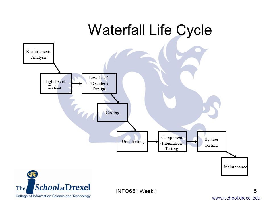 www.ischool.drexel.edu INFO631 Week 15 Waterfall Life Cycle Requirements Analysis High Level Design Low Level (Detailed) Design Coding Unit Testing Co