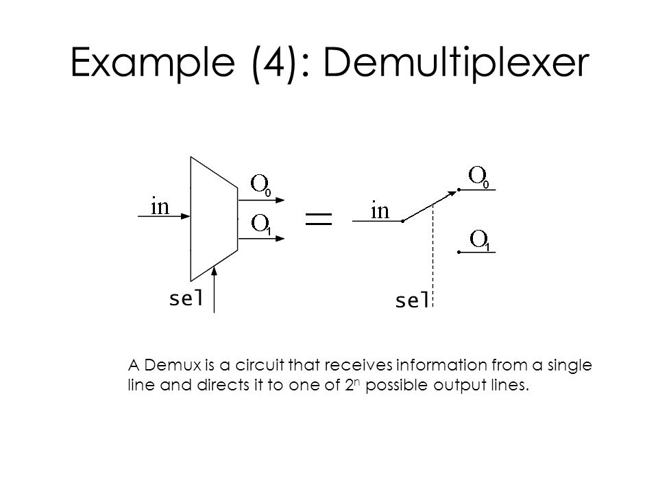 Example (4): Demultiplexer A Demux is a circuit that receives information from a single line and directs it to one of 2 n possible output lines.