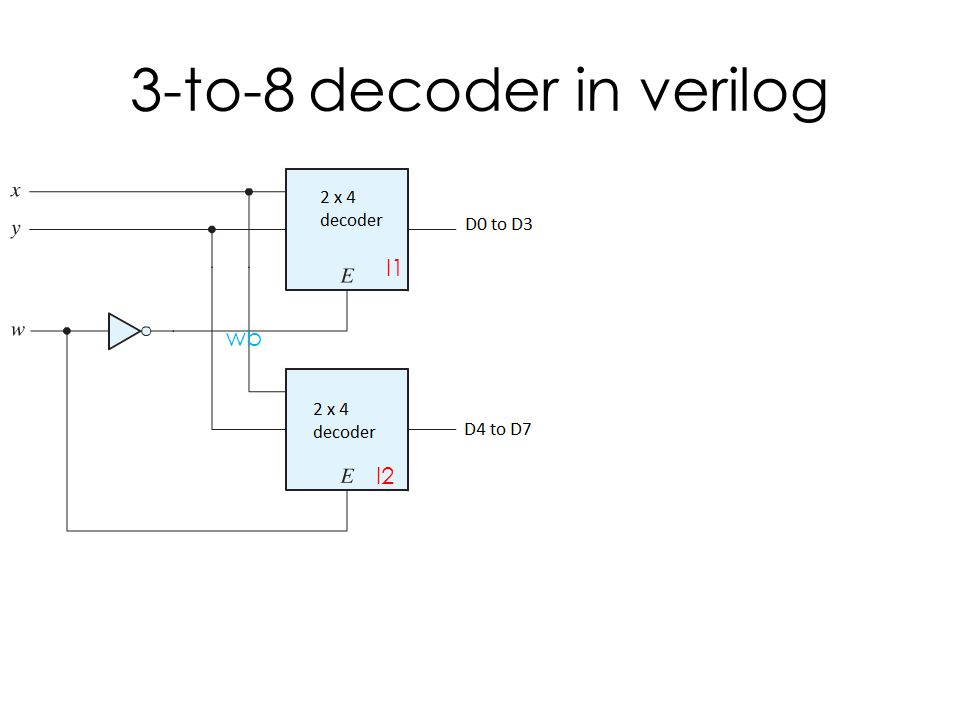 3-to-8 decoder in verilog wb I1 I2