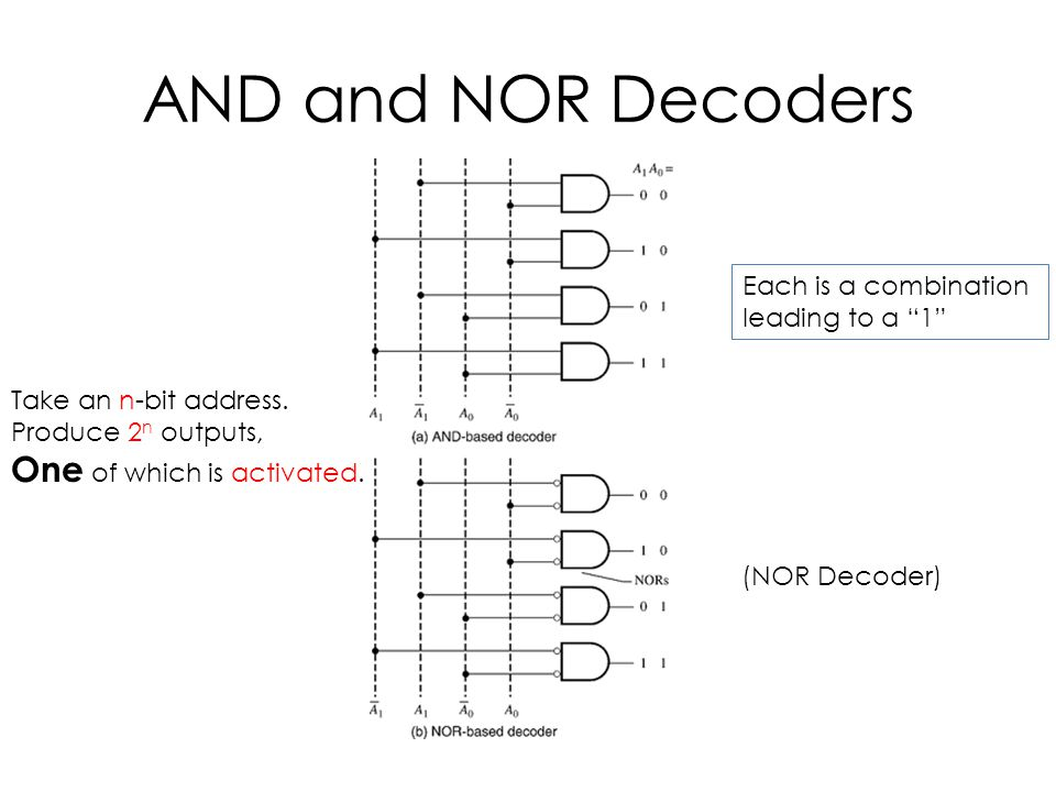 "AND and NOR Decoders Take an n-bit address. Produce 2 n outputs, One of which is activated. (NOR Decoder) Each is a combination leading to a ""1"""
